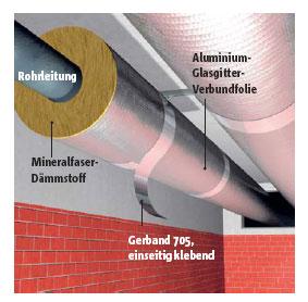 Verkleben und Abdichten der Längs-und Querstöße aluminiumkaschierter Mineralfaserdämmstoffe
