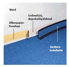 Montage von Hartkern-Sockelleisten
