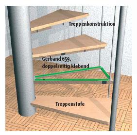 Fixierung und Trittschalldämmung zwischen Treppenstufen und Unterkonstruktion